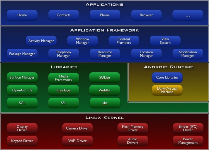 Android-system-architecture.jpg