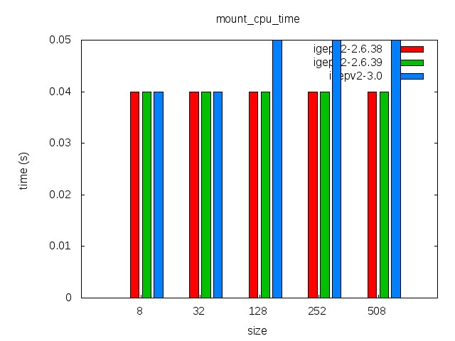 Elinux-igepv2-ubifs-comparison-mount cpu time.png