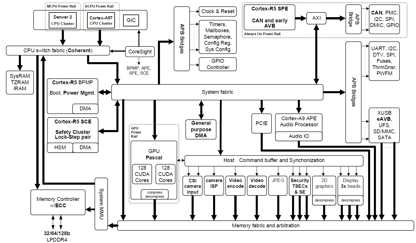 how raw video data flows in tx2 from csi  interface   and