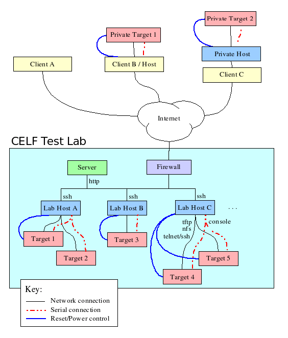 Test Lab Architecture