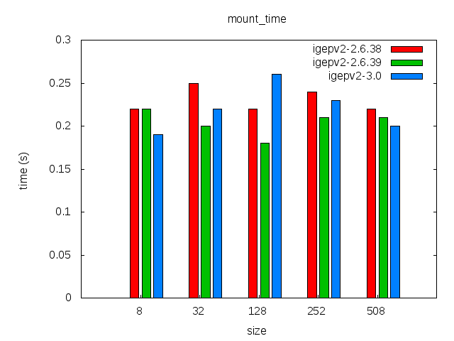 Elinux-igepv2-sqfs-gluebi-comparison-mount time.png