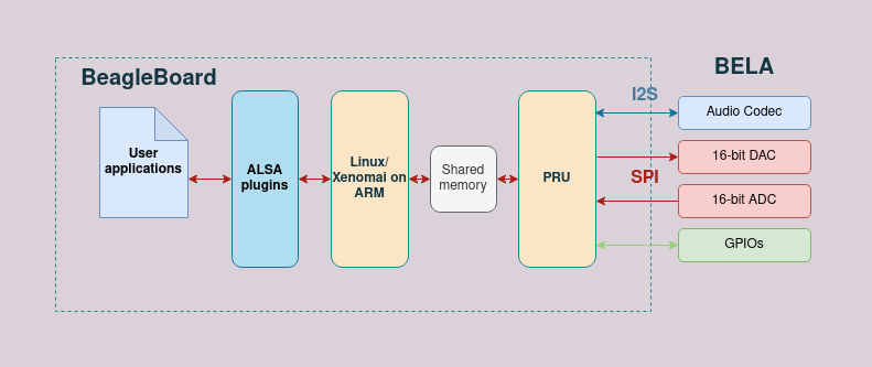 The diagram describing how BELA operates within the system with ALSA addition.