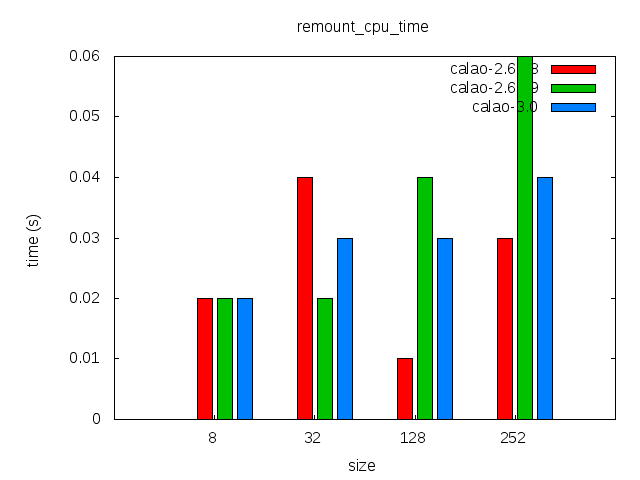 Elinux-calao-jffs2-comparison-remount cpu time.png