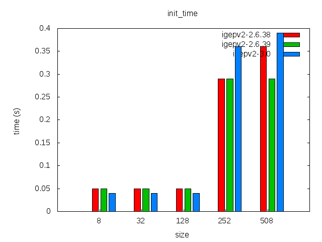 Elinux-igepv2-jffs2-comparison-init time.png