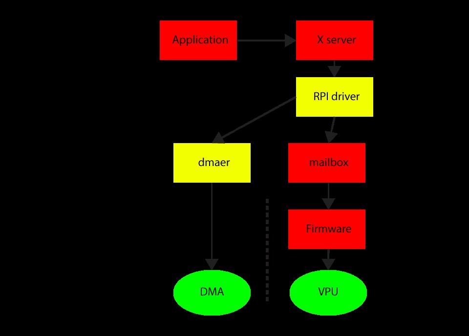 RPi Xorg rpi Driver - eLinux org