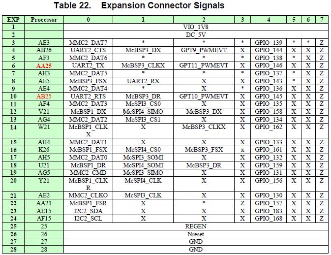 EBC Exercise 10 Flashing an LED - xM WhiteBone - eLinux org