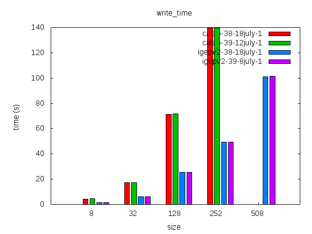 Elinux-ubifs-comparison-write time.png