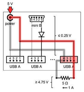 rpi powered usb hubs elinux org usb hub output power test schematic this test verifies that the usb hub will supply sufficient power to a raspberry pi the schematic shows 5 v power