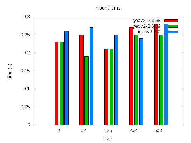 Elinux-igepv2-ubifs-comparison-mount time.png