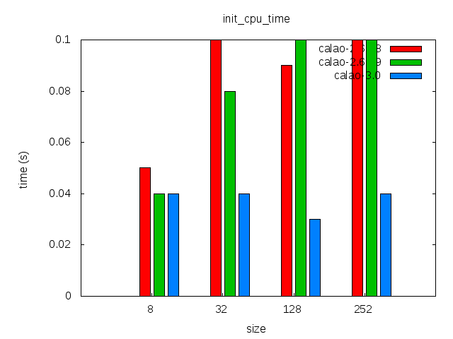 Elinux-calao-jffs2-comparison-init cpu time.png