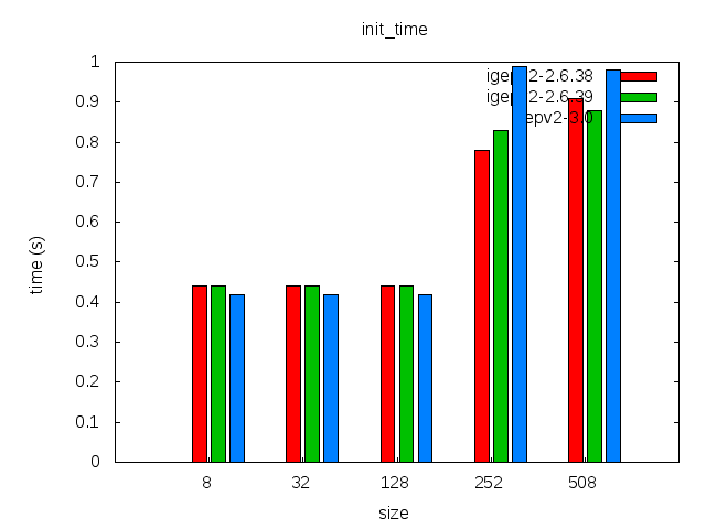 Elinux-igepv2-ubifs-comparison-init time.png