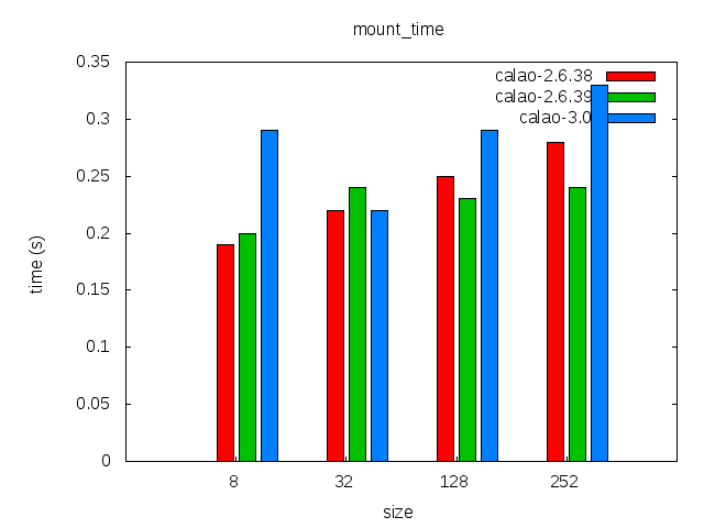 Elinux-calao-sqfs-ubiblk-comparison-mount time.png