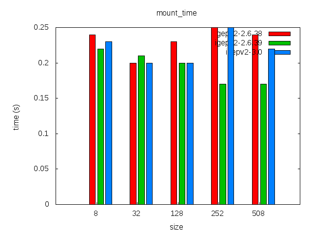Elinux-igepv2-sqfs-ubiblk-comparison-mount time.png
