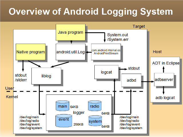 android logging system