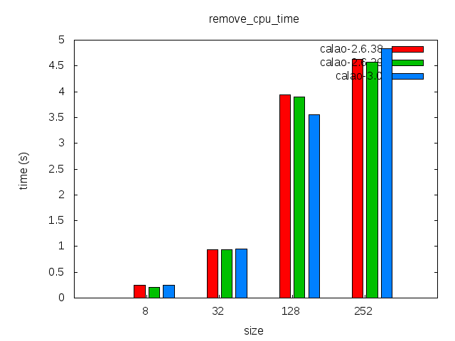 Elinux-calao-ubifs-comparison-remove cpu time.png
