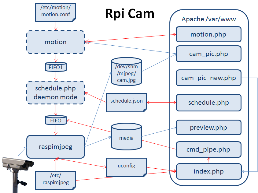 RPi-Cam-Web-Interface - eLinux org
