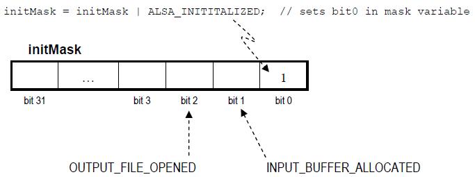 Alsa Capture Example