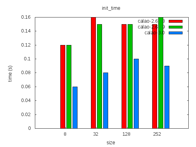 Elinux-calao-jffs2-comparison-init time.png