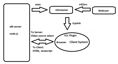 Web Cam Feed Block Diagram