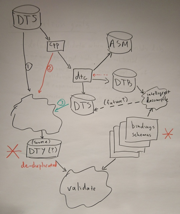 Dt summit 2017 data flow.JPG