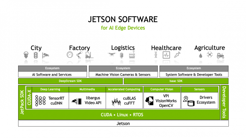 Jetson Software