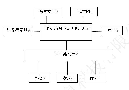 OMAP3530 1.jpg