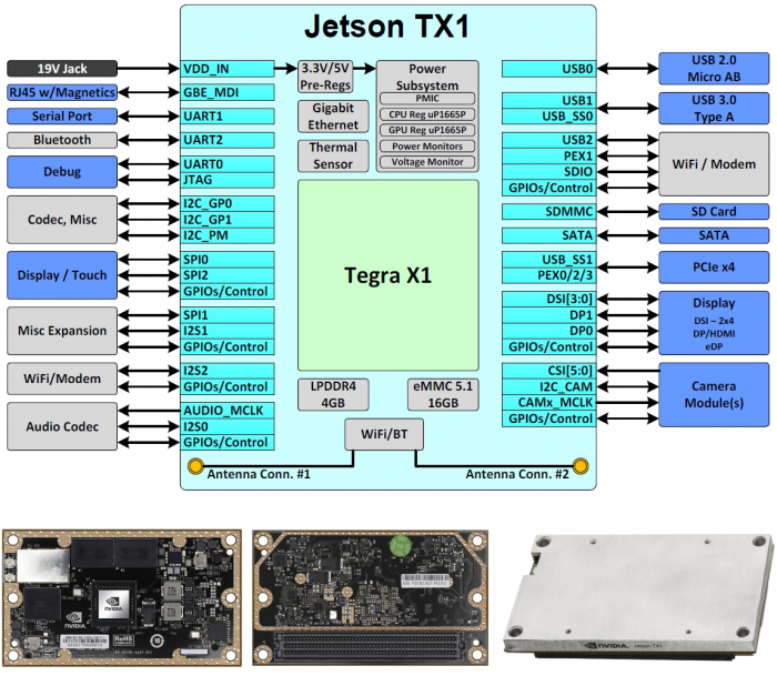 Jetson TX1 - eLinux org
